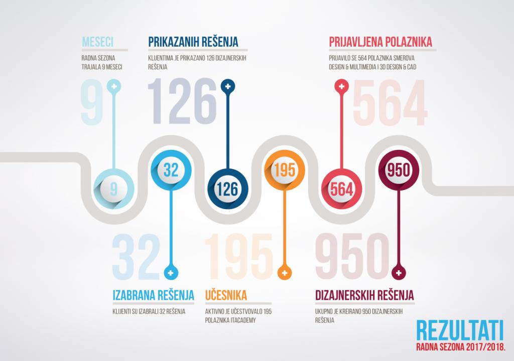 Uspešan završetak još jedne radne godine: najveće interesovanje do sada, 950 novih dizajnerskih rešenja i širenje u Rumuniju